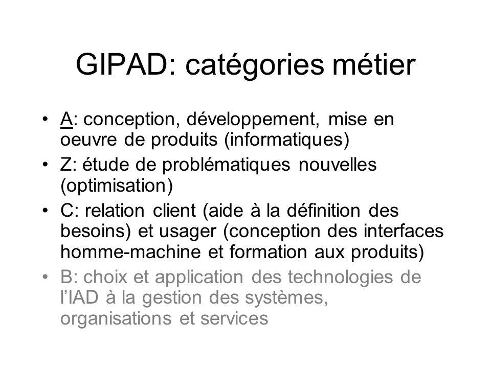 GIPAD: secteurs dactivités TOUS .