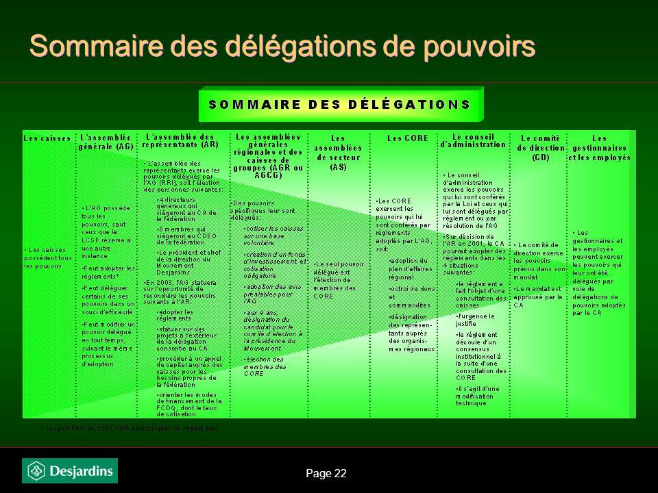 Page 21 Principe de subsidiarité et délégation de pouvoirs Le conseil dadministration détermine une délégation de pouvoirs : à ses commissions et comi