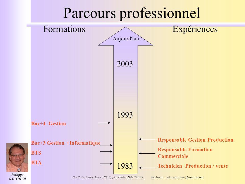 Philippe GAUTHIER Portfolio Numérique : Philippe - Didier GAUTHIER Ecrire à : phd.gauthier@laposte.net Parcours professionnel BTA 2003 1993 Technicien