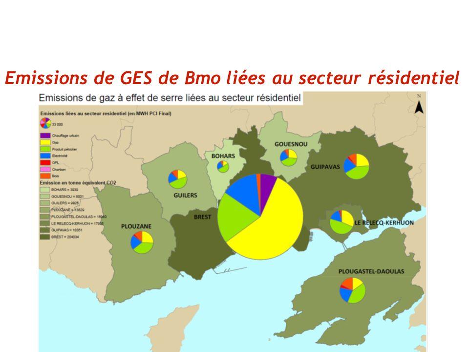 Emissions de GES de Bmo liées au secteur résidentiel