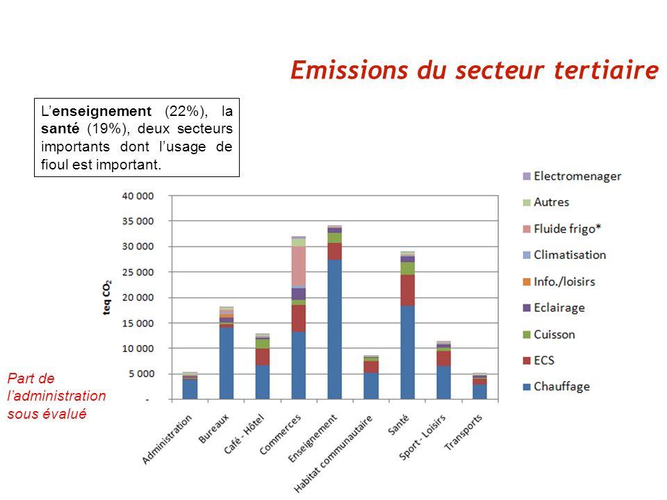 Emissions du secteur tertiaire Lenseignement (22%), la santé (19%), deux secteurs importants dont lusage de fioul est important.