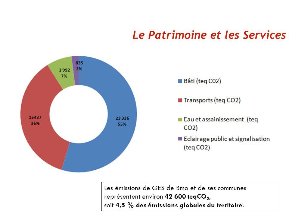 Le Patrimoine et les Services Les émissions de GES de Bmo et de ses communes représentent environ 42 600 teqCO 2, soit 4,5 % des émissions globales du territoire.