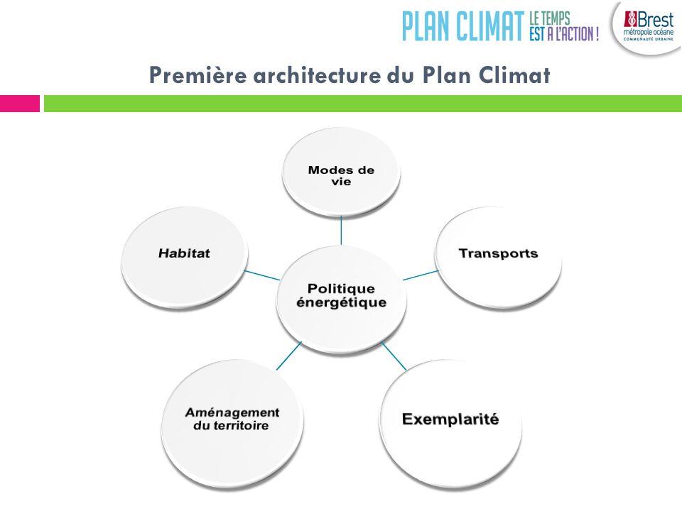 Première architecture du Plan Climat