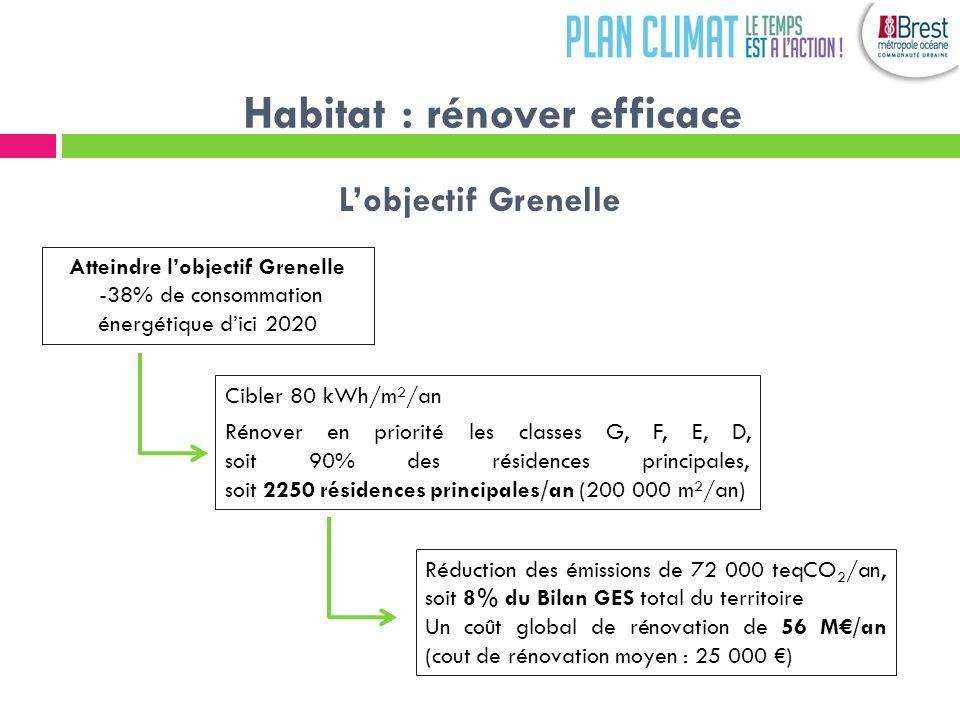 Habitat : rénover efficace Atteindre lobjectif Grenelle -38% de consommation énergétique dici 2020 Lobjectif Grenelle Cibler 80 kWh/m²/an Rénover en priorité les classes G, F, E, D, soit 90% des résidences principales, soit 2250 résidences principales/an (200 000 m²/an) Réduction des émissions de 72 000 teqCO 2 /an, soit 8% du Bilan GES total du territoire Un coût global de rénovation de 56 M/an (cout de rénovation moyen : 25 000 )