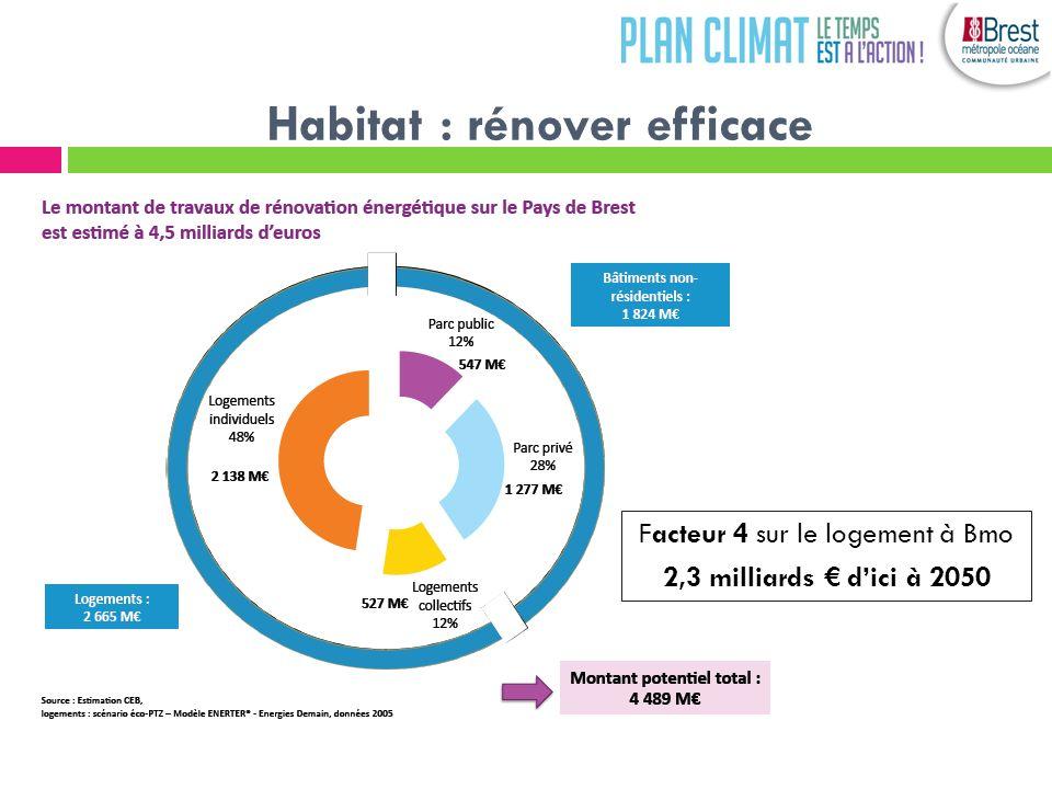 Habitat : rénover efficace Facteur 4 sur le logement à Bmo 2,3 milliards dici à 2050