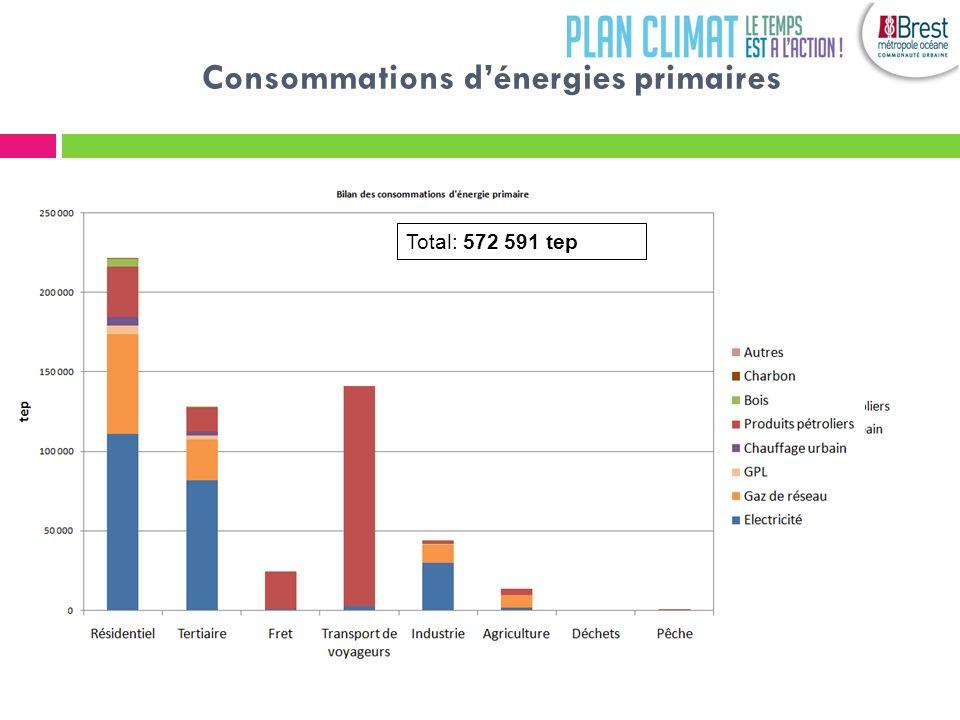 Le diagnostic GES du territoire Deux postes dominants: les transports et les bâtiments Avec 90% des émissions de GES, les émissions énergétiques dominent nettement le diagnostic Total: 945 888 teqCO2