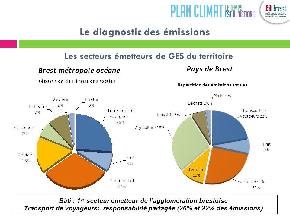 Brest métropole océane Pays de Brest Bâti : 1 er secteur émetteur de lagglomération brestoise Transport de voyageurs: responsabilité partagée (26% et 22% des émissions) Les secteurs émetteurs de GES du territoire Le diagnostic des émissions