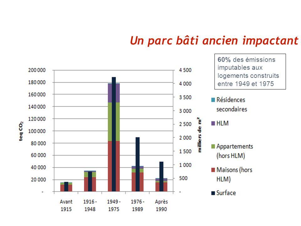 Un parc bâti ancien impactant 60% des émissions imputables aux logements construits entre 1949 et 1975