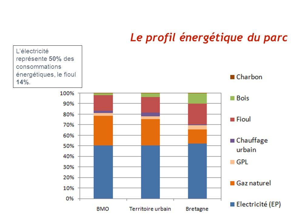 Consommations par usage La consommation dénergie liée au chauffage représente 60% du total