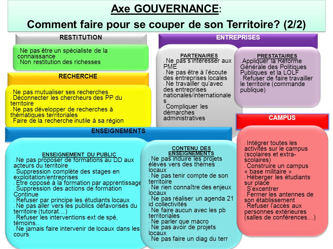 Axe GOUVERNANCE : Comment faire pour se couper de son Territoire? (2/2) Axe GOUVERNANCE : Comment faire pour se couper de son Territoire? (2/2) ENTREP