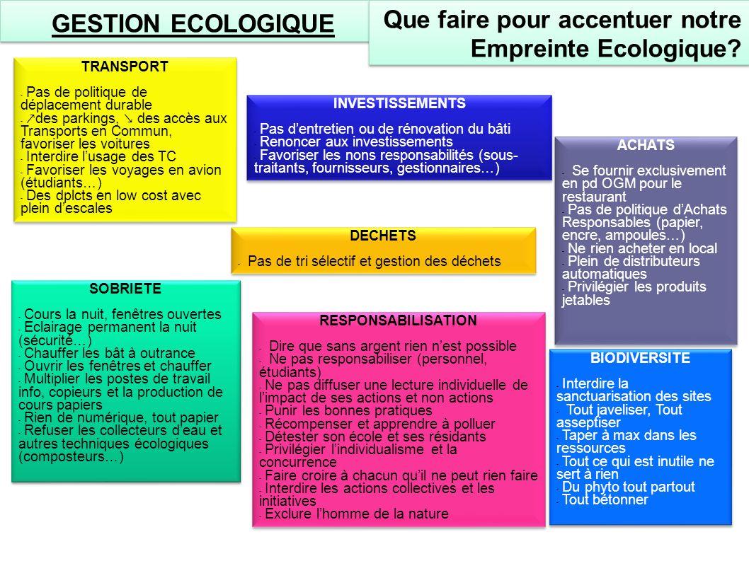 GESTION ECOLOGIQUE Que faire pour accentuer notre Empreinte Ecologique? TRANSPORT - Pas de politique de déplacement durable - des parkings, des accès