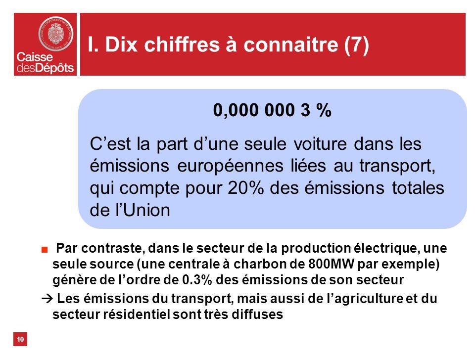 I. Dix chiffres à connaitre (7) 10 0,000 000 3 % Cest la part dune seule voiture dans les émissions européennes liées au transport, qui compte pour 20