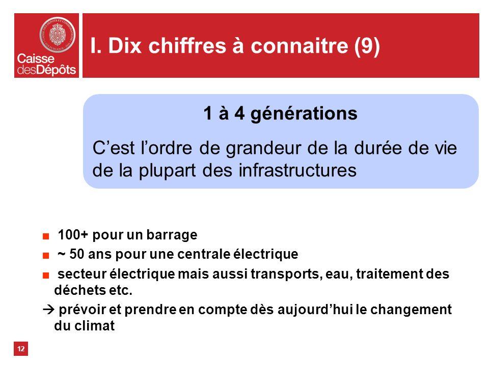 I. Dix chiffres à connaitre (9) 100+ pour un barrage ~ 50 ans pour une centrale électrique secteur électrique mais aussi transports, eau, traitement d