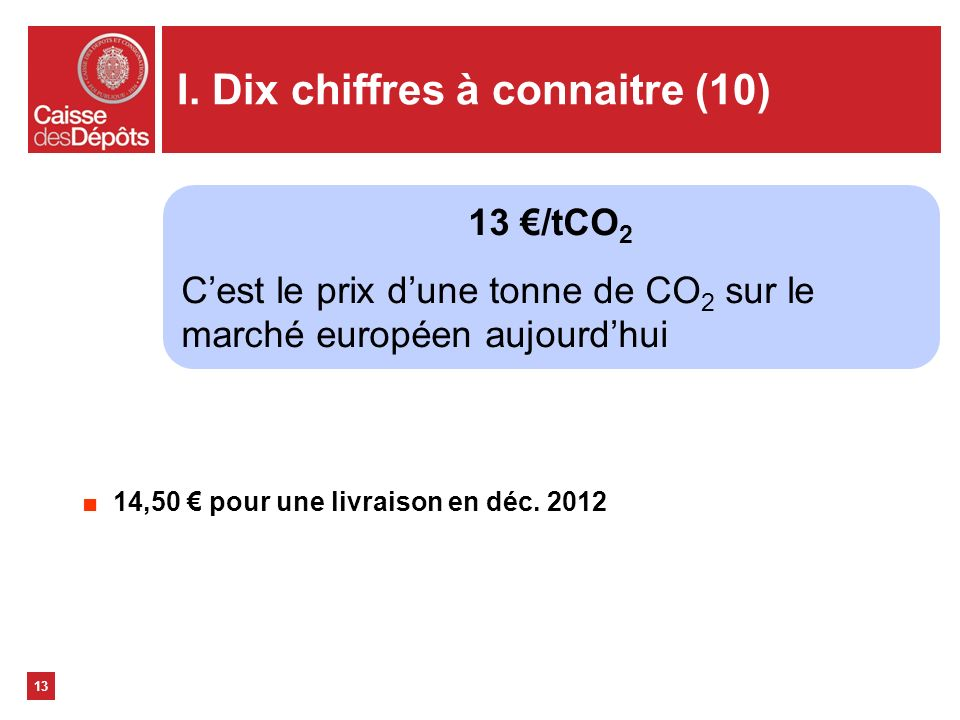 I. Dix chiffres à connaitre (10) 13 13 /tCO 2 Cest le prix dune tonne de CO 2 sur le marché européen aujourdhui 14,50 pour une livraison en déc. 2012