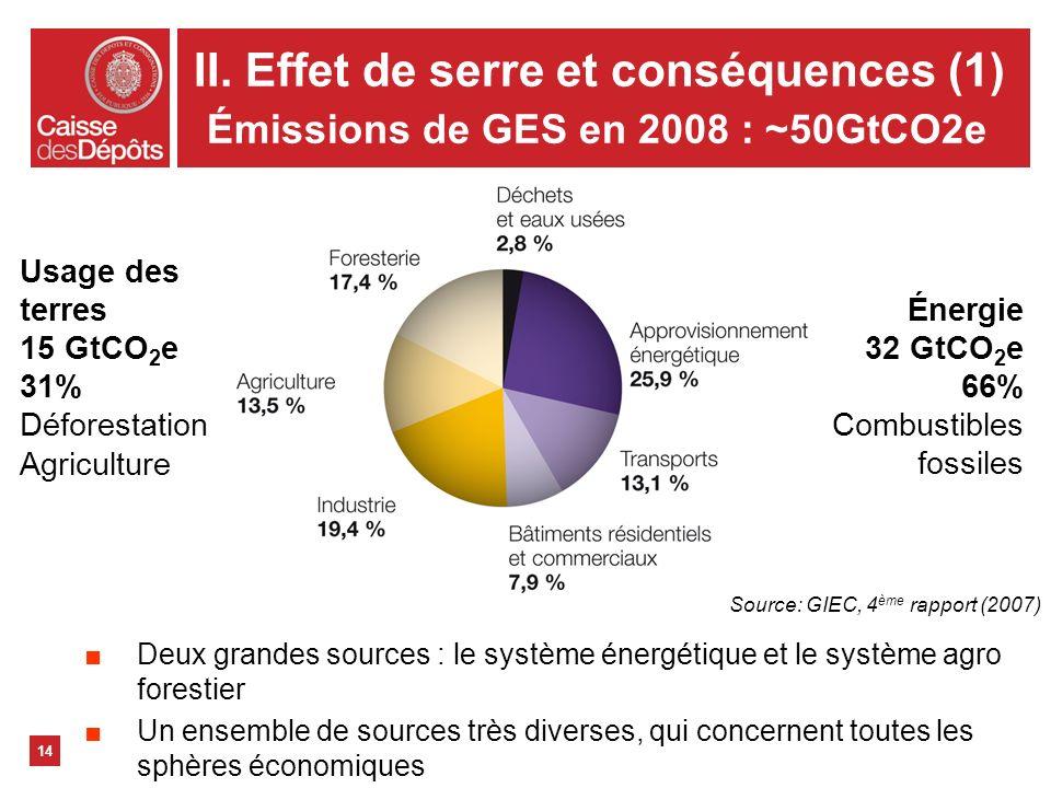 II. Effet de serre et conséquences (1) Émissions de GES en 2008 : ~50GtCO2e 14 Énergie 32 GtCO 2 e 66% Combustibles fossiles Usage des terres 15 GtCO