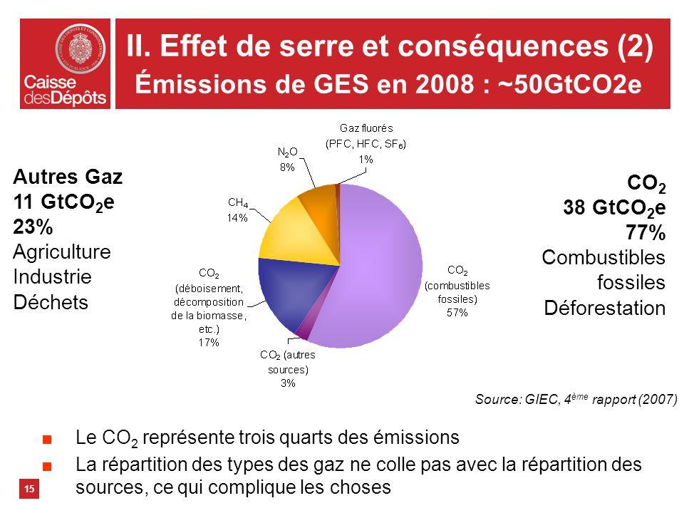 II. Effet de serre et conséquences (2) Émissions de GES en 2008 : ~50GtCO2e 15 CO 2 38 GtCO 2 e 77% Combustibles fossiles Déforestation Autres Gaz 11