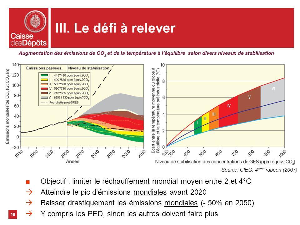 III. Le défi à relever 18 Objectif : limiter le réchauffement mondial moyen entre 2 et 4°C Atteindre le pic démissions mondiales avant 2020 Baisser dr