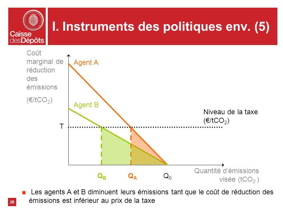 I. Instruments des politiques env. (5) 28 Coût marginal de réduction des émissions (/tCO 2 ) Quantité démissions visée (tCO 2 ) Agent A Agent B Niveau