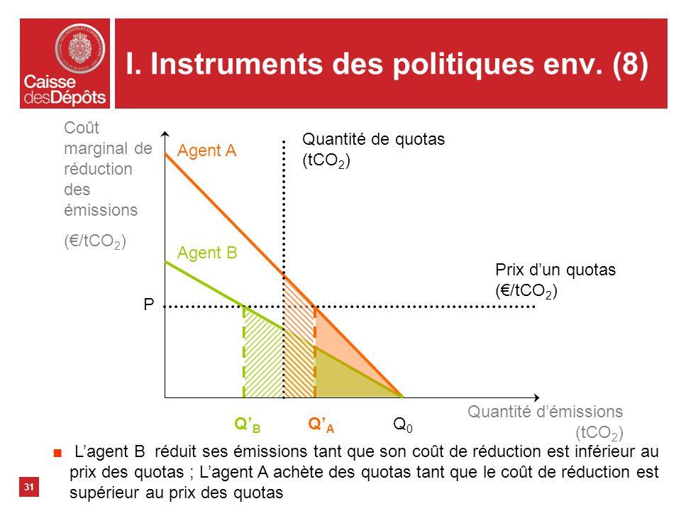 I. Instruments des politiques env. (8) Coût marginal de réduction des émissions (/tCO 2 ) Quantité démissions (tCO 2 ) Agent A Agent B Q0Q0 QAQA QBQB