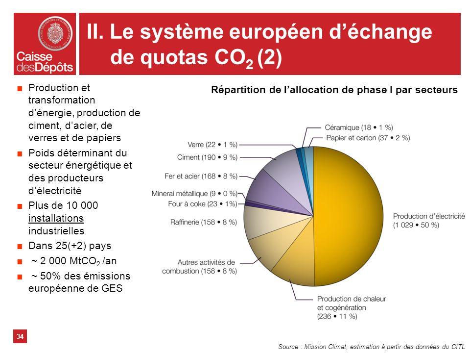 34 Production et transformation dénergie, production de ciment, dacier, de verres et de papiers Poids déterminant du secteur énergétique et des produc