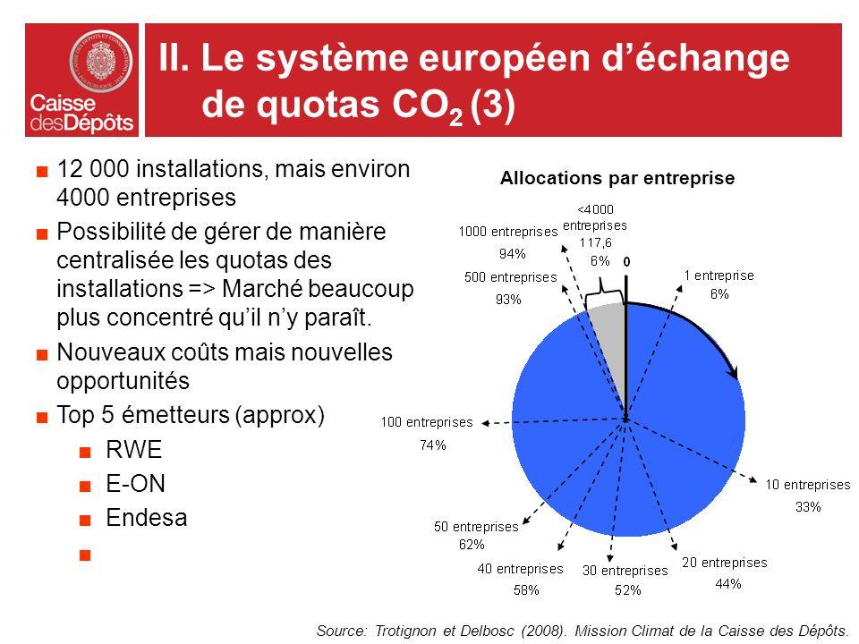 Allocations par entreprise Source: Trotignon et Delbosc (2008). Mission Climat de la Caisse des Dépôts. 12 000 installations, mais environ 4000 entrep