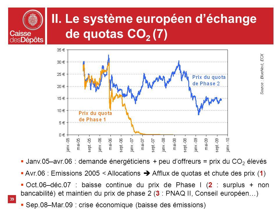 39 Janv.05–avr.06 : demande énergéticiens + peu doffreurs = prix du CO 2 élevés Avr.06 : Emissions 2005 < Allocations Afflux de quotas et chute des pr