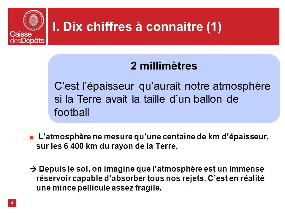 I. Dix chiffres à connaitre (1) Latmosphère ne mesure quune centaine de km dépaisseur, sur les 6 400 km du rayon de la Terre. Depuis le sol, on imagin