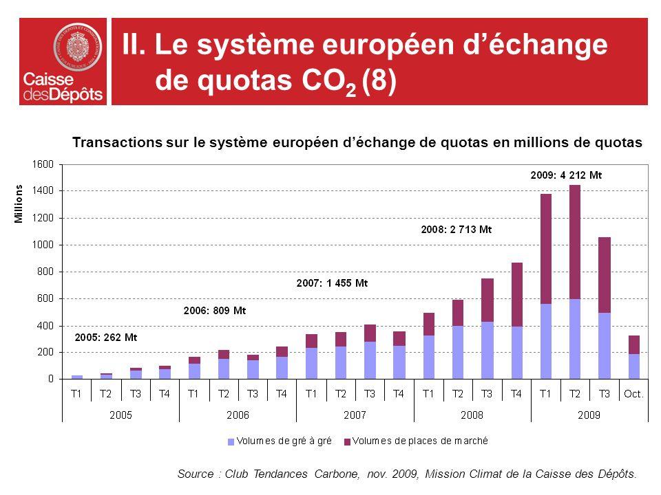 Source : Club Tendances Carbone, nov. 2009, Mission Climat de la Caisse des Dépôts. Transactions sur le système européen déchange de quotas en million