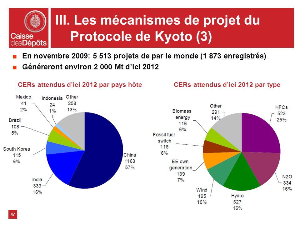 47 En novembre 2009: 5 513 projets de par le monde (1 873 enregistrés) Généreront environ 2 000 Mt dici 2012 CERs attendus dici 2012 par pays hôteCERs