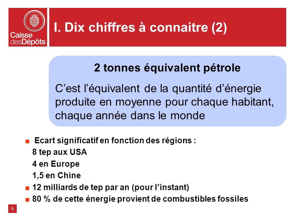 I. Dix chiffres à connaitre (2) Ecart significatif en fonction des régions : 8 tep aux USA 4 en Europe 1,5 en Chine 12 milliards de tep par an (pour l