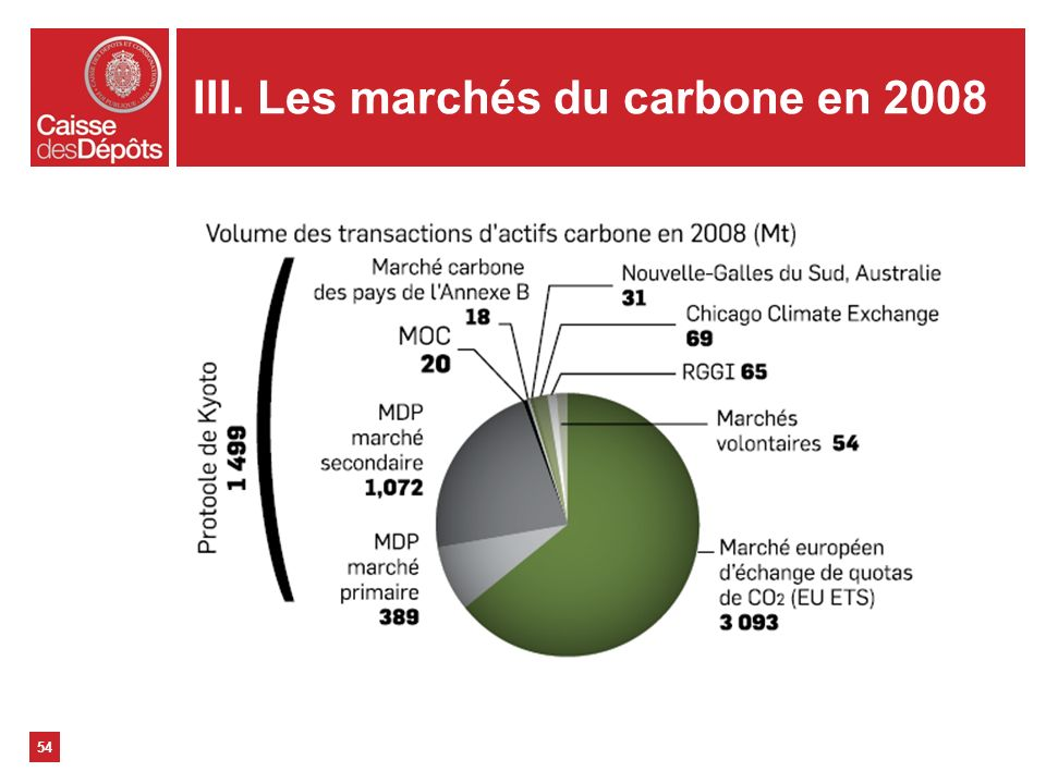 III. Les marchés du carbone en 2008 54
