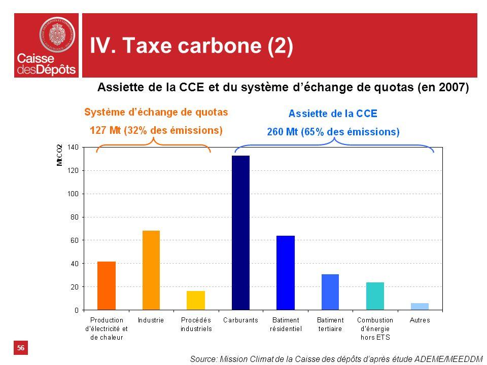 IV. Taxe carbone (2) 56 Assiette de la CCE et du système déchange de quotas (en 2007) Source: Mission Climat de la Caisse des dépôts daprès étude ADEM