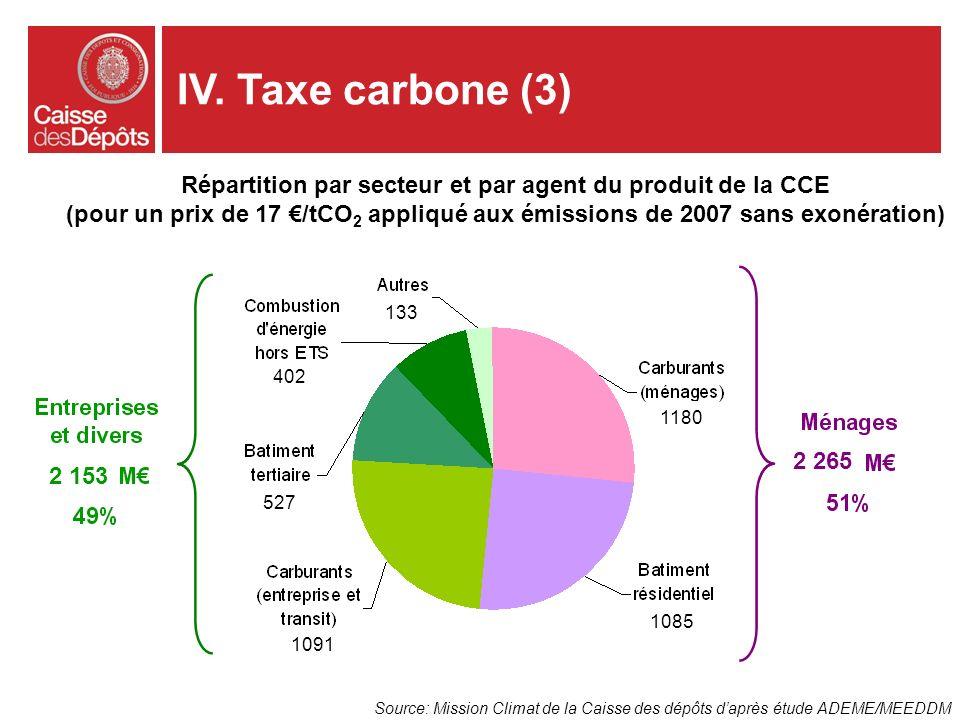Répartition par secteur et par agent du produit de la CCE (pour un prix de 17 /tCO 2 appliqué aux émissions de 2007 sans exonération) Source: Mission