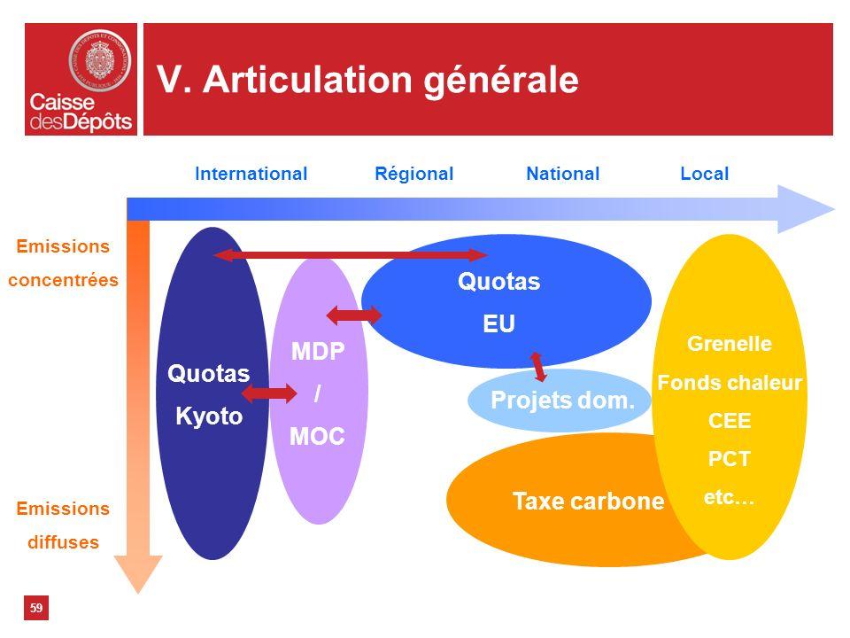 V. Articulation générale 59 Emissions concentrées Emissions diffuses InternationalRégionalNationalLocal Quotas Kyoto MDP / MOC Quotas EU Taxe carbone