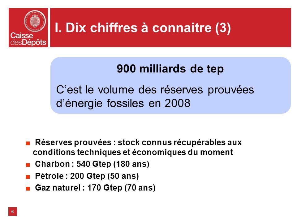 I. Dix chiffres à connaitre (3) Réserves prouvées : stock connus récupérables aux conditions techniques et économiques du moment Charbon : 540 Gtep (1