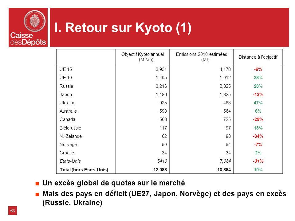 63 I. Retour sur Kyoto (1) Un excès global de quotas sur le marché Mais des pays en déficit (UE27, Japon, Norvège) et des pays en excès (Russie, Ukrai