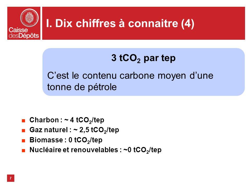 I. Dix chiffres à connaitre (4) Charbon : ~ 4 tCO 2 /tep Gaz naturel : ~ 2,5 tCO 2 /tep Biomasse : 0 tCO 2 /tep Nucléaire et renouvelables : ~0 tCO 2