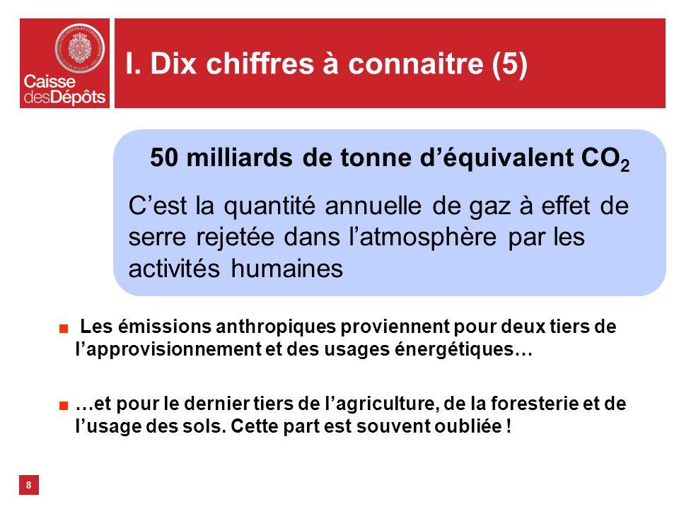 I. Dix chiffres à connaitre (5) Les émissions anthropiques proviennent pour deux tiers de lapprovisionnement et des usages énergétiques… …et pour le d