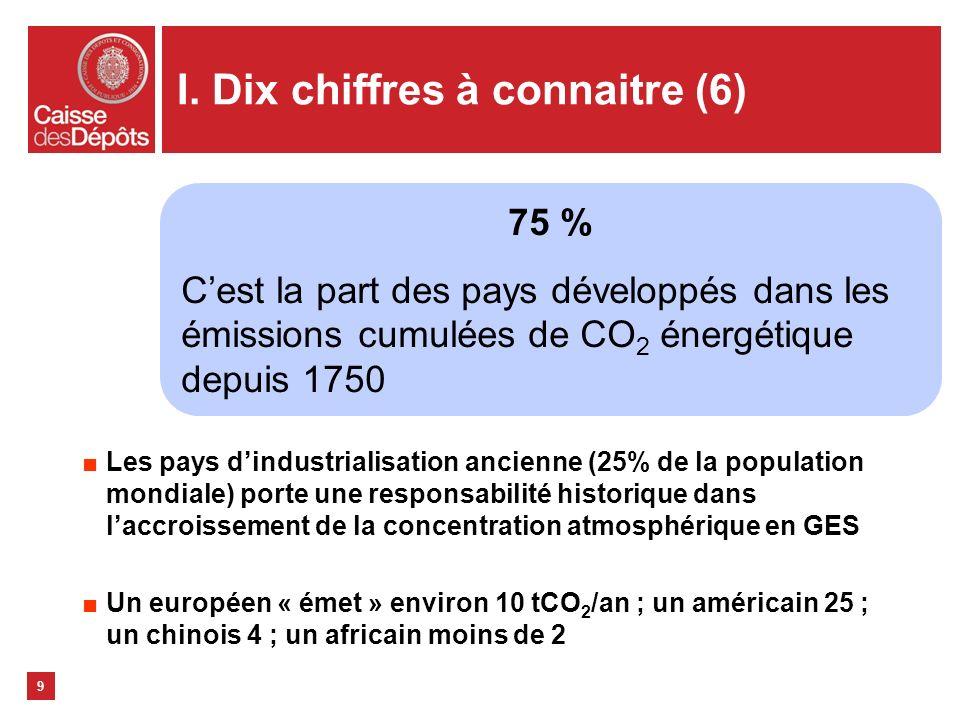 I. Dix chiffres à connaitre (6) Les pays dindustrialisation ancienne (25% de la population mondiale) porte une responsabilité historique dans laccrois