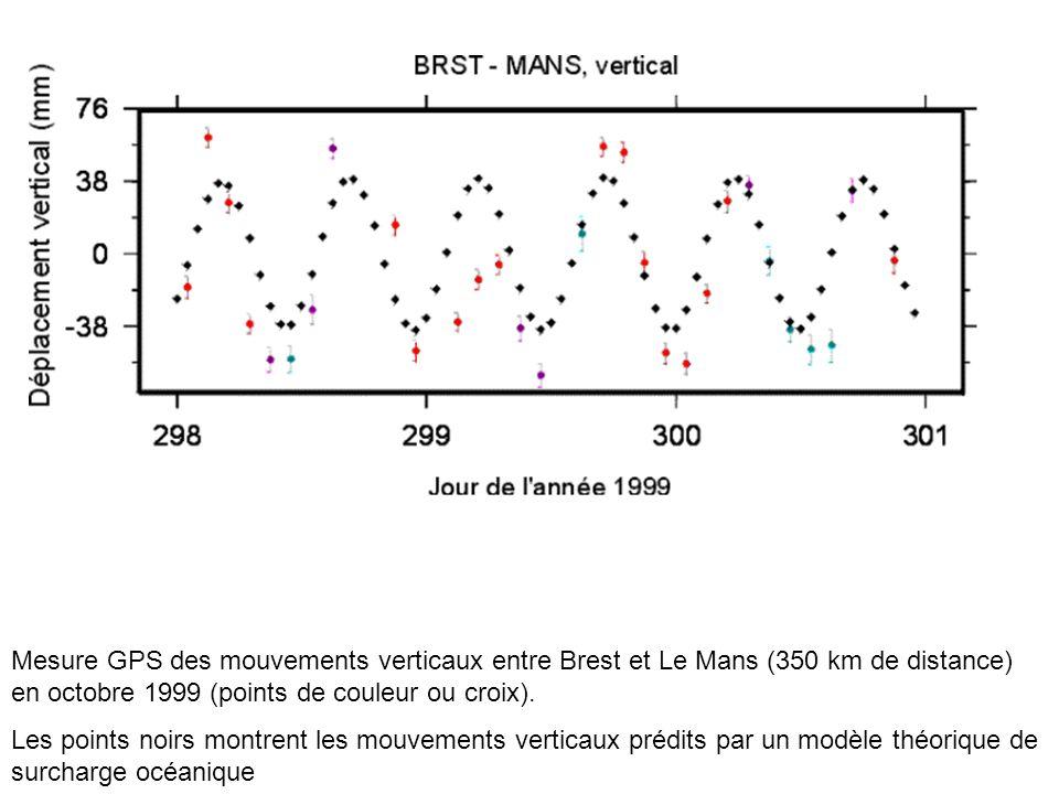 Mesure GPS des mouvements verticaux entre Brest et Le Mans (350 km de distance) en octobre 1999 (points de couleur ou croix). Les points noirs montren