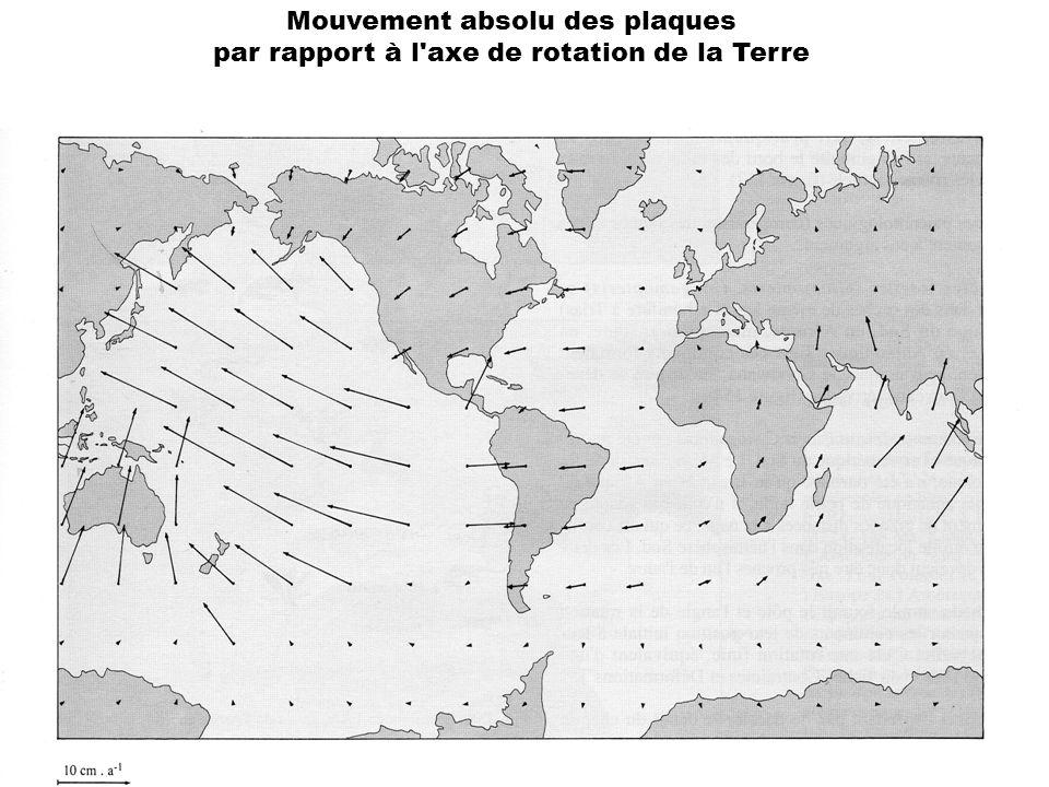 Mouvement absolu des plaques par rapport à l'axe de rotation de la Terre
