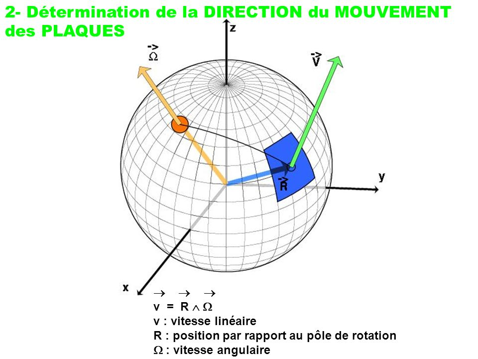 v = R v : vitesse linéaire R : position par rapport au pôle de rotation : vitesse angulaire 2- Détermination de la DIRECTION du MOUVEMENT des PLAQUES