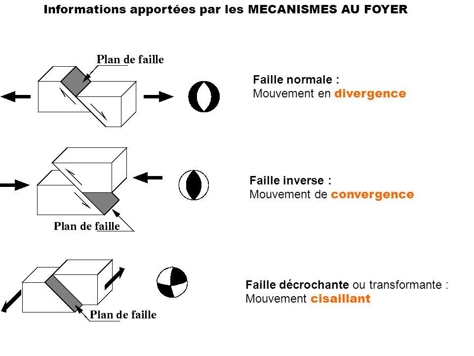 3- Vitesses relatives : anomalies magnétiques et données satellitaires HYPOTHESE de la DERIVE des continents (Wegener)