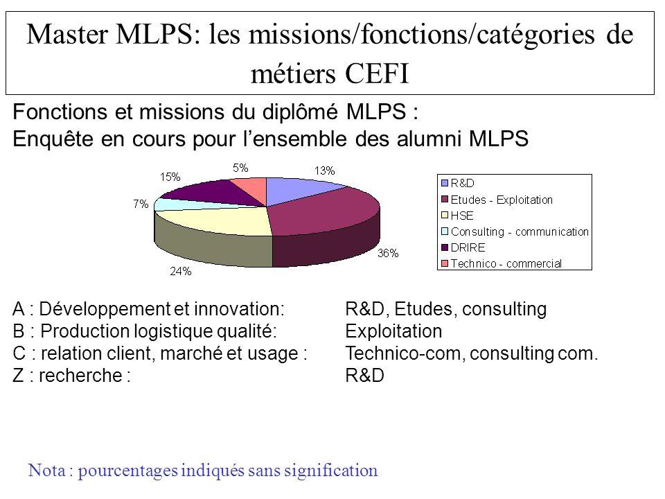 Master MLPS: les missions/fonctions/catégories de métiers CEFI Fonctions et missions du diplômé MLPS : Enquête en cours pour lensemble des alumni MLPS