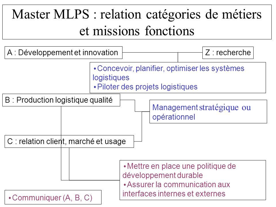 Master MLPS : relation catégories de métiers et missions fonctions A : Développement et innovation B : Production logistique qualité C : relation clie