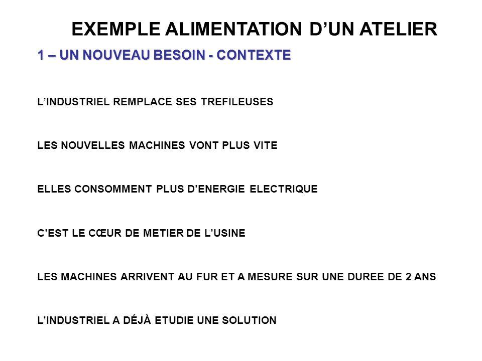 EXEMPLE ALIMENTATION DUN ATELIER 1 – UN NOUVEAU BESOIN - CONTEXTE LINDUSTRIEL REMPLACE SES TREFILEUSES LES NOUVELLES MACHINES VONT PLUS VITE ELLES CON