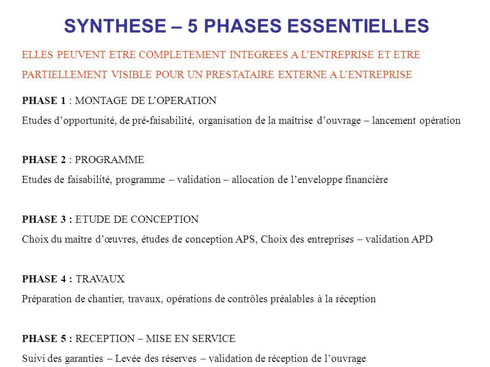 SYNTHESE – 5 PHASES ESSENTIELLES PHASE 1 : MONTAGE DE LOPERATION Etudes dopportunité, de pré-faisabilité, organisation de la maîtrise douvrage – lance