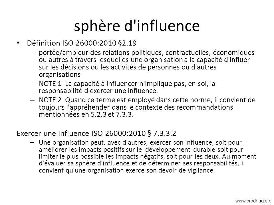 sphère d'influence Définition ISO 26000:2010 §2.19 – portée/ampleur des relations politiques, contractuelles, économiques ou autres à travers lesquell