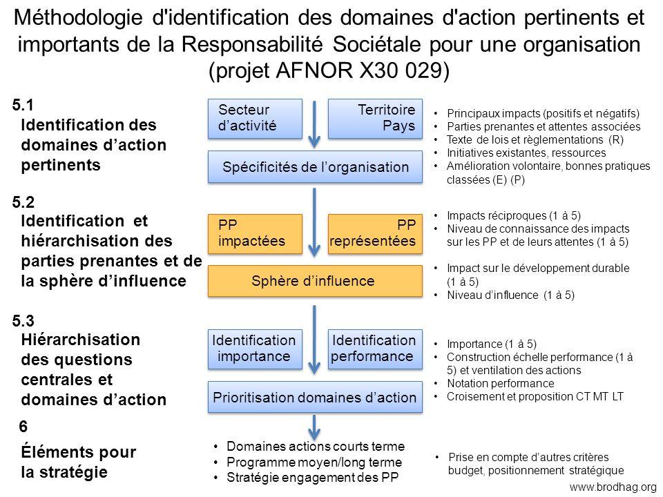 Méthodologie d'identification des domaines d'action pertinents et importants de la Responsabilité Sociétale pour une organisation (projet AFNOR X30 02
