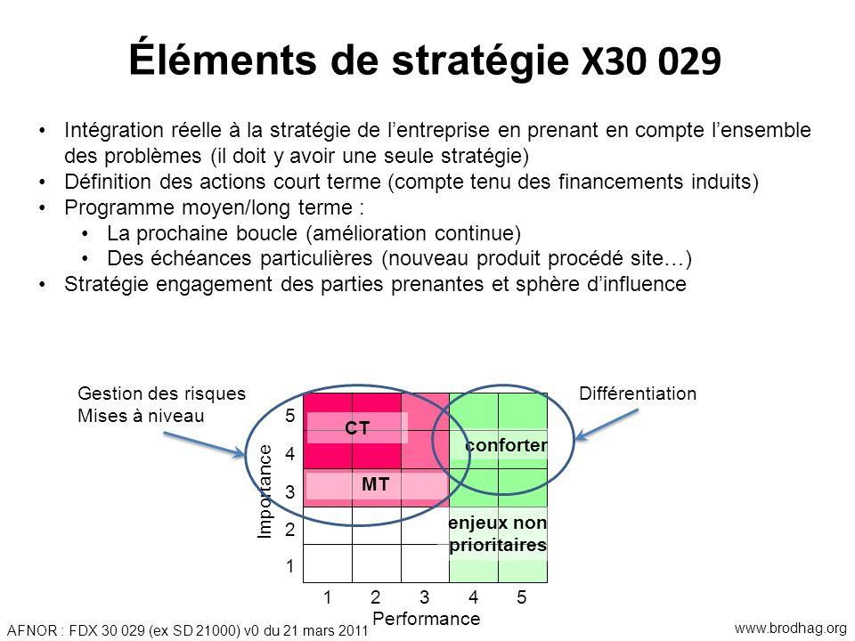 Éléments de stratégie X30 029 Intégration réelle à la stratégie de lentreprise en prenant en compte lensemble des problèmes (il doit y avoir une seule